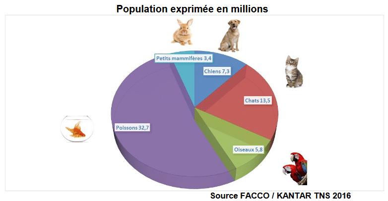 Nombre d'animaux de compagnie en France en 2016