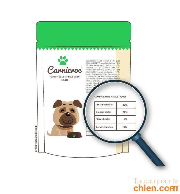 Analyse nutritionnelle des croquettes Carnicroc