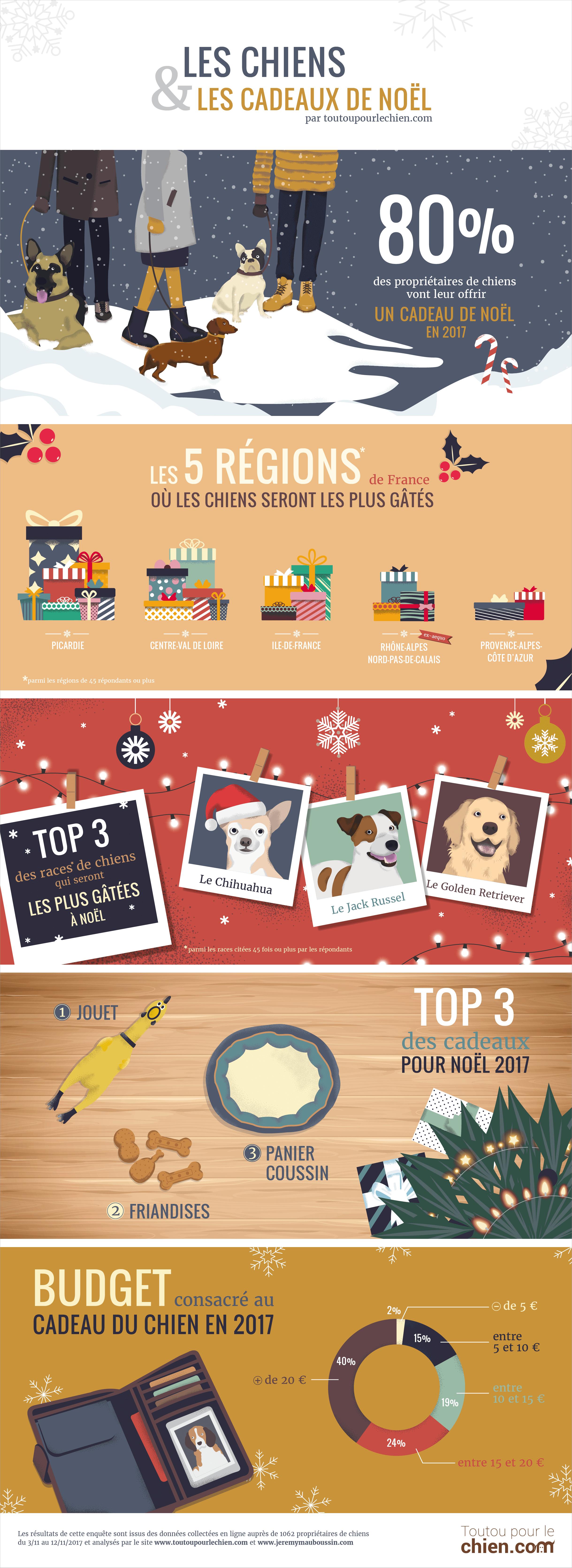 infographie les chiens et les cadeaux de Noël